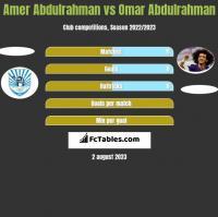 Amer Abdulrahman vs Omar Abdulrahman h2h player stats