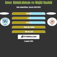 Amer Abdulrahman vs Majid Rashid h2h player stats