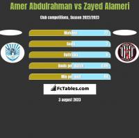 Amer Abdulrahman vs Zayed Alameri h2h player stats