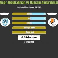 Amer Abdulrahman vs Hussain Abdurahman h2h player stats