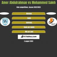 Amer Abdulrahman vs Mohammed Saleh h2h player stats