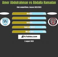 Amer Abdulrahman vs Abdalla Ramadan h2h player stats