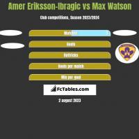 Amer Eriksson-Ibragic vs Max Watson h2h player stats