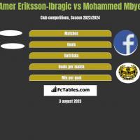 Amer Eriksson-Ibragic vs Mohammed Mbye h2h player stats