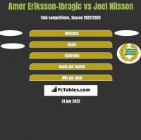Amer Eriksson-Ibragic vs Joel Nilsson h2h player stats