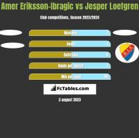 Amer Eriksson-Ibragic vs Jesper Loefgren h2h player stats