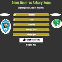 Amer Omar vs Bakary Kone h2h player stats