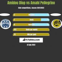 Amidou Diop vs Amahl Pellegrino h2h player stats