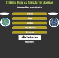 Amidou Diop vs Christoffer Aasbak h2h player stats