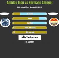 Amidou Diop vs Hermann Stengel h2h player stats