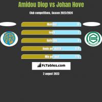 Amidou Diop vs Johan Hove h2h player stats