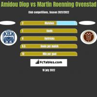 Amidou Diop vs Martin Roenning Ovenstad h2h player stats