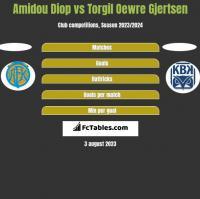 Amidou Diop vs Torgil Oewre Gjertsen h2h player stats