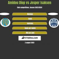 Amidou Diop vs Jesper Isaksen h2h player stats