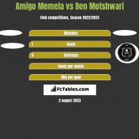 Amigo Memela vs Ben Motshwari h2h player stats