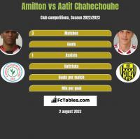 Amilton vs Aatif Chahechouhe h2h player stats