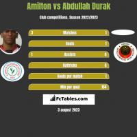 Amilton vs Abdullah Durak h2h player stats