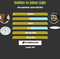 Amilton vs Adem Ljajic h2h player stats