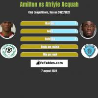 Amilton vs Afriyie Acquah h2h player stats