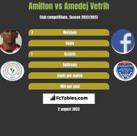 Amilton vs Amedej Vetrih h2h player stats
