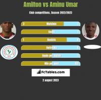 Amilton vs Aminu Umar h2h player stats