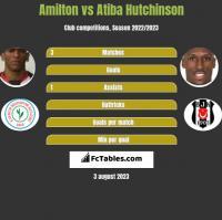 Amilton vs Atiba Hutchinson h2h player stats
