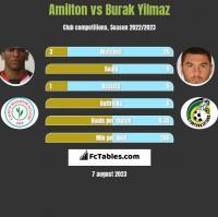 Amilton vs Burak Yilmaz h2h player stats