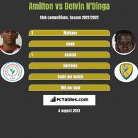 Amilton vs Delvin N'Dinga h2h player stats