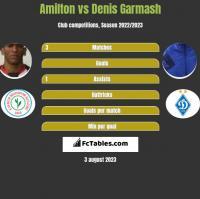 Amilton vs Denis Garmasz h2h player stats