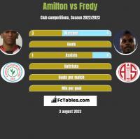 Amilton vs Fredy h2h player stats