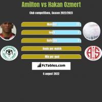 Amilton vs Hakan Ozmert h2h player stats