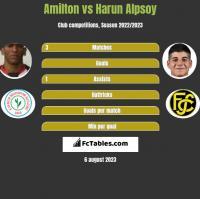 Amilton vs Harun Alpsoy h2h player stats