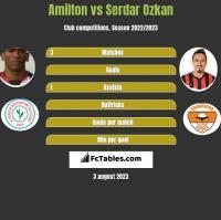 Amilton vs Serdar Ozkan h2h player stats