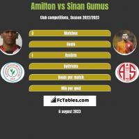 Amilton vs Sinan Gumus h2h player stats