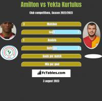 Amilton vs Yekta Kurtulus h2h player stats