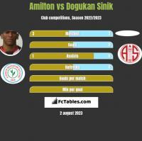 Amilton vs Dogukan Sinik h2h player stats