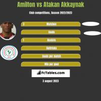 Amilton vs Atakan Akkaynak h2h player stats