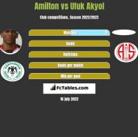 Amilton vs Ufuk Akyol h2h player stats