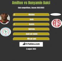 Amilton vs Bunyamin Balci h2h player stats