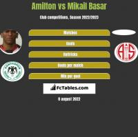 Amilton vs Mikail Basar h2h player stats