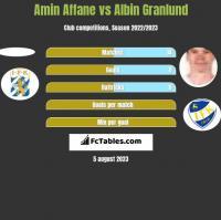 Amin Affane vs Albin Granlund h2h player stats