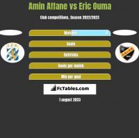 Amin Affane vs Eric Ouma h2h player stats