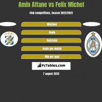 Amin Affane vs Felix Michel h2h player stats