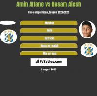 Amin Affane vs Hosam Aiesh h2h player stats