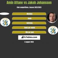 Amin Affane vs Jakob Johansson h2h player stats