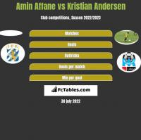 Amin Affane vs Kristian Andersen h2h player stats