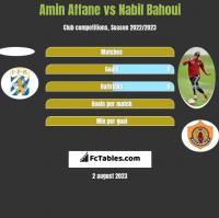 Amin Affane vs Nabil Bahoui h2h player stats