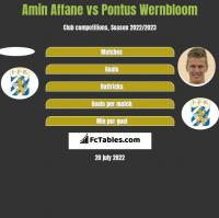 Amin Affane vs Pontus Wernbloom h2h player stats