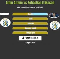 Amin Affane vs Sebastian Eriksson h2h player stats