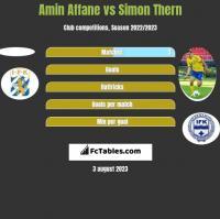 Amin Affane vs Simon Thern h2h player stats